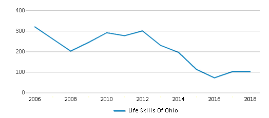 This chart display total students of Life Skills Of Ohio by year, with the latest 2017-18 school year data.