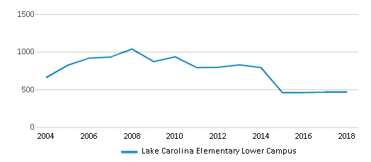 This chart display total students of Lake Carolina Elementary Lower Campus by year, with the latest 2017-18 school year data.