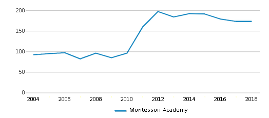 This chart display total students of Montessori Academy by year, with the latest 2017-18 school year data.