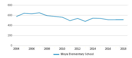 This chart display total students of Moya Elementary School by year, with the latest 2017-18 school year data.