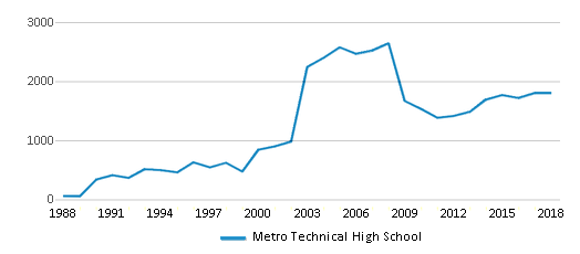 This chart display total students of Metro Technical High School by year, with the latest 2017-18 school year data.