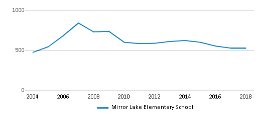 This chart display total students of Mirror Lake Elementary School by year, with the latest 2017-18 school year data.
