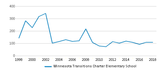This chart display total students of Minnesota Transitions Charter Elementary School by year, with the latest 2017-18 school year data.