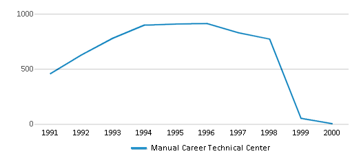 This chart display total students of Manual Career Technical Center by year, with the latest 1999-00 school year data.