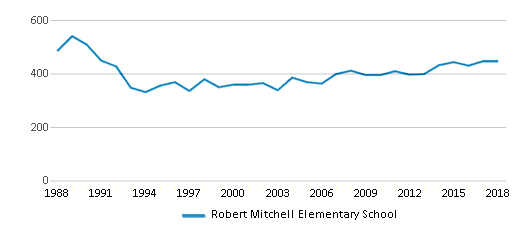 This chart display total students of Robert Mitchell Elementary School by year, with the latest 2017-18 school year data.