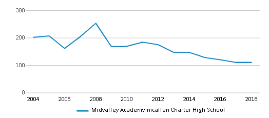 This chart display total students of Midvalley Academy-mcallen Charter High School by year, with the latest 2017-18 school year data.