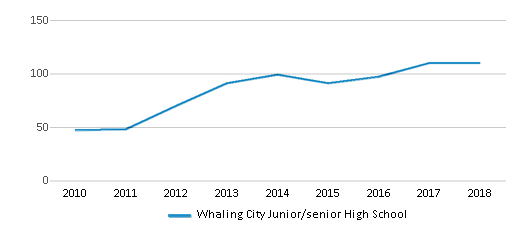 This chart display total students of Whaling City Junior/senior High School by year, with the latest 2017-18 school year data.