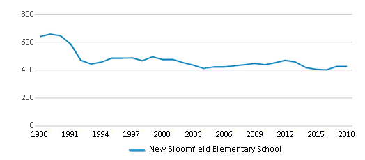 This chart display total students of New Bloomfield Elementary School by year, with the latest 2017-18 school year data.