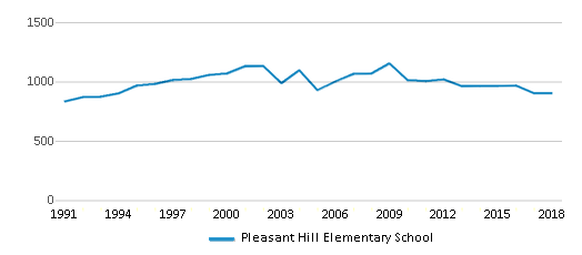 This chart display total students of Pleasant Hill Elementary School by year, with the latest 2017-18 school year data.
