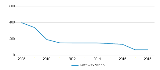 This chart display total students of Pathway School by year, with the latest 2017-18 school year data.