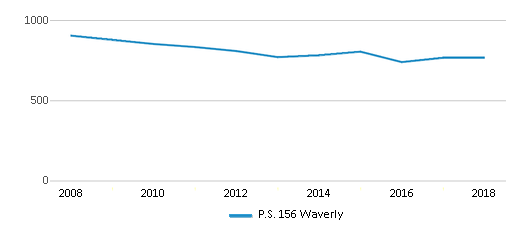 This chart display total students of P.S. 156 Waverly by year, with the latest 2017-18 school year data.