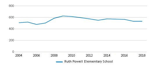 This chart display total students of Ruth Powell Elementary School by year, with the latest 2017-18 school year data.