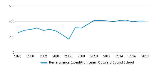 This chart display total students of Renaissance Expedition Learn Outward Bound School by year, with the latest 2017-18 school year data.