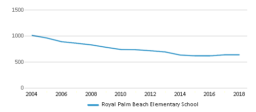 This chart display total students of Royal Palm Beach Elementary School by year, with the latest 2017-18 school year data.