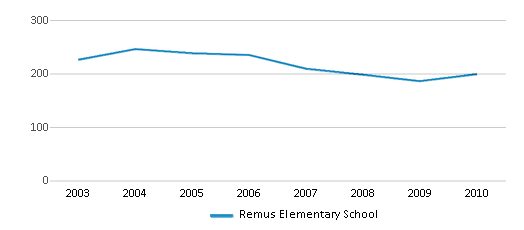 This chart display total students of Remus Elementary School by year, with the latest 2009-10 school year data.