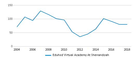 This chart display total students of Eduhsd Virtual Academy At Shenandoah by year, with the latest 2017-18 school year data.