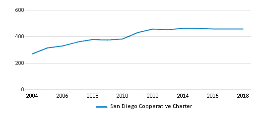 This chart display total students of San Diego Cooperative Charter by year, with the latest 2017-18 school year data.