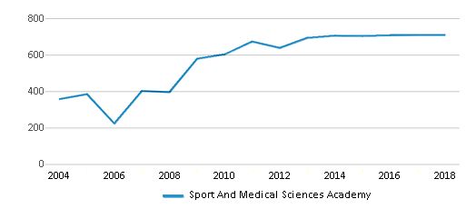 This chart display total students of Sport And Medical Sciences Academy by year, with the latest 2017-18 school year data.