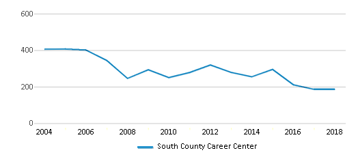 This chart display total students of South County Career Center by year, with the latest 2017-18 school year data.