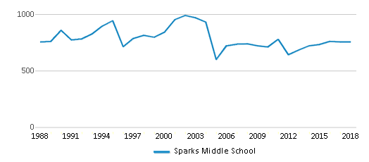 This chart display total students of Sparks Middle School by year, with the latest 2017-18 school year data.