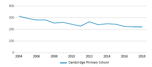 This chart display total students of Cambridge Primary School by year, with the latest 2017-18 school year data.