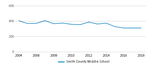 This chart display total students of Smith County Middle School by year, with the latest 2017-18 school year data.