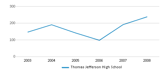 This chart display total students of Thomas Jefferson High School by year, with the latest 2007-08 school year data.