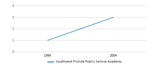 This chart display total students of Southwest Florida Public Service Academy by year, with the latest 2003-04 school year data.