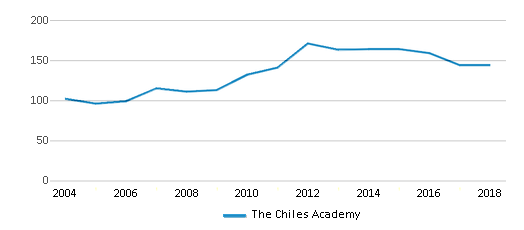 This chart display total students of The Chiles Academy by year, with the latest 2017-18 school year data.