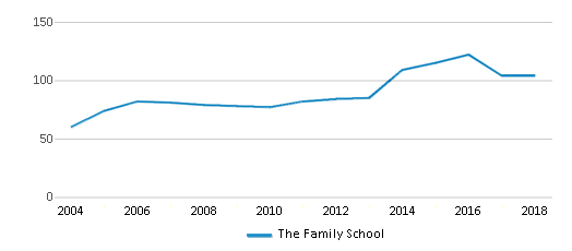 This chart display total students of The Family School by year, with the latest 2017-18 school year data.