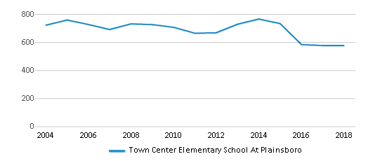 This chart display total students of Town Center Elementary School At Plainsboro by year, with the latest 2017-18 school year data.