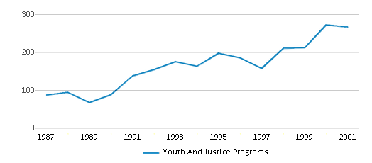 This chart display total students of Youth And Justice Programs by year, with the latest 2000-01 school year data.