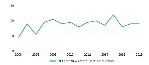 This chart display total students of Dr Lorenzo G Lafarelle Middle School by year, with the latest 2017-18 school year data.