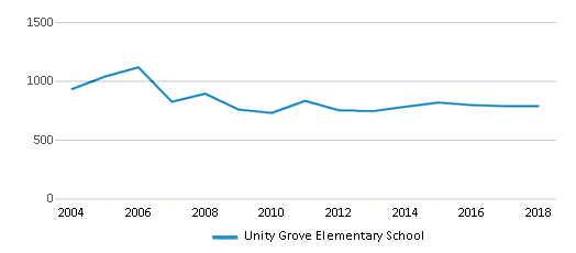 This chart display total students of Unity Grove Elementary School by year, with the latest 2017-18 school year data.