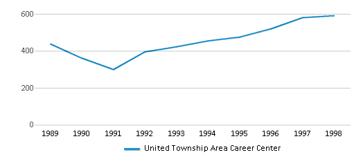 This chart display total students of United Township Area Career Center by year, with the latest 1997-98 school year data.