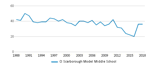 This chart display the total teachers of Cl Scarborough Model Middle School by year, with the latest 2017-18 school year data.