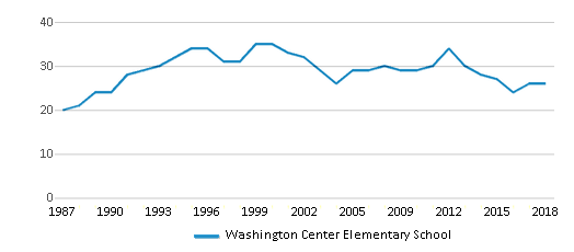 This chart display the total teachers of Washington Center Elementary School by year, with the latest 2017-18 school year data.