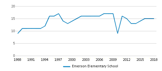 This chart display the total teachers of Emerson Elementary School by year, with the latest 2017-18 school year data.