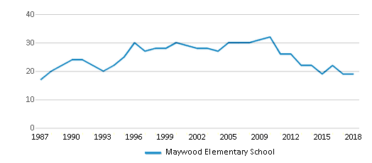 This chart display the total teachers of Maywood Elementary School by year, with the latest 2017-18 school year data.