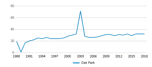 This chart display the total teachers of Oak Park by year, with the latest 2017-18 school year data.