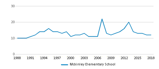 This chart display the total teachers of Mckinley Elementary School by year, with the latest 2017-18 school year data.