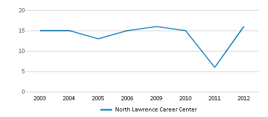This chart display the total teachers of North Lawrence Career Center by year, with the latest 2011-12 school year data.