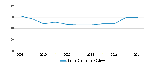 This chart display the total teachers of Paine Elementary School by year, with the latest 2017-18 school year data.