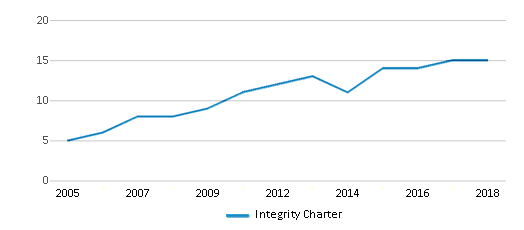 This chart display the total teachers of Integrity Charter by year, with the latest 2017-18 school year data.