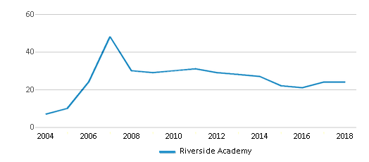 This chart display the total teachers of Riverside Academy by year, with the latest 2017-18 school year data.