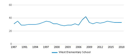 This chart display the total teachers of West Elementary School by year, with the latest 2017-18 school year data.