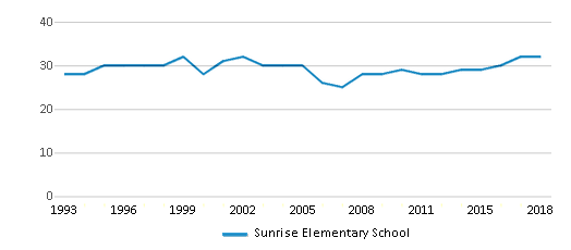 This chart display the total teachers of Sunrise Elementary School by year, with the latest 2017-18 school year data.