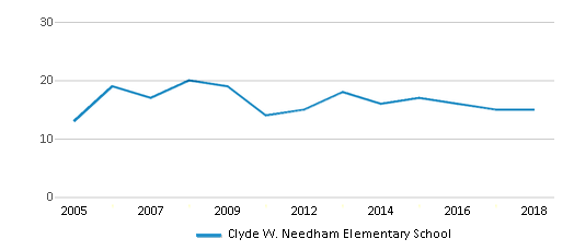 This chart display the total teachers of Clyde W. Needham Elementary School by year, with the latest 2017-18 school year data.