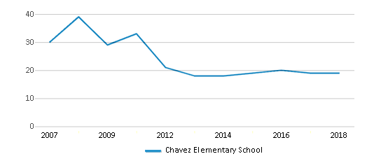 This chart display the total teachers of Chavez Elementary School by year, with the latest 2017-18 school year data.