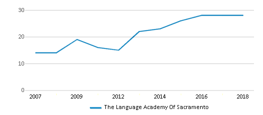This chart display the total teachers of The Language Academy Of Sacramento by year, with the latest 2017-18 school year data.